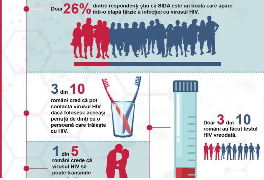 Infecția cu HIV – când virusul nu mai e detectat, rămâne teama