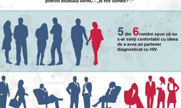 Ce știu românii despre HIV/SIDA. Studiu internațional care plasează România pe ultimul loc